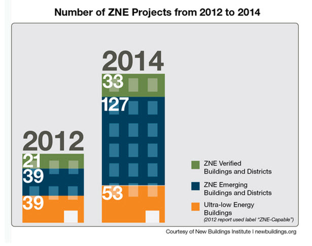 Number of ZNE Projects from 2014 to 2014